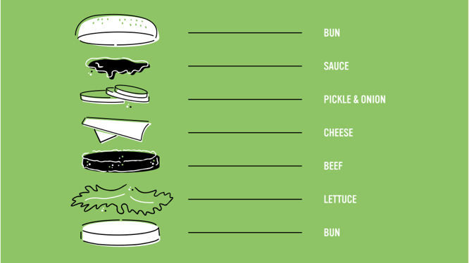 A green illustration of a hamburger dissected into layers and labeled